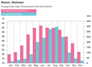 North Vietnam temperature and rainfall